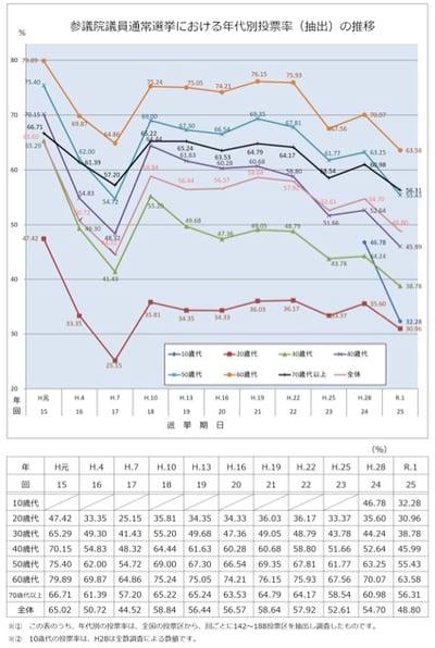 総務省:参議院議員通常選挙における年代別投票率(抽出)の推移