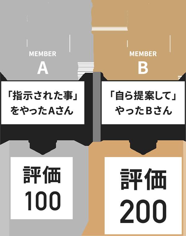 次世代評価基準の図